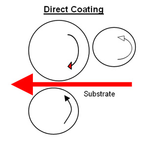direct coating illustration
