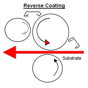 reverse coating illustration